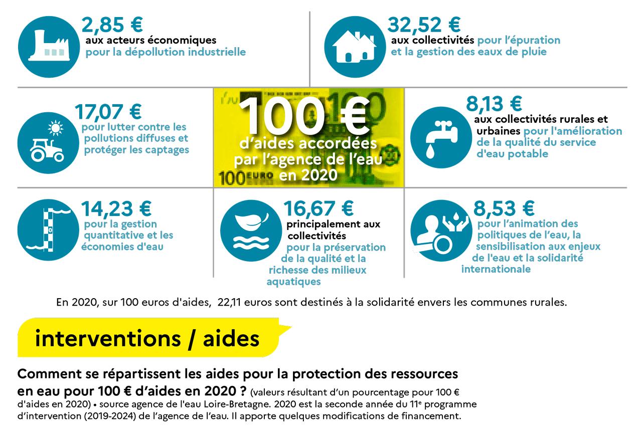 Schéma de répartition des aides accordées par l'agence de l'eau Loire-Bretagne pour un montant de 100 € en 2020 (valeurs résultant d'un pourcentage pour 100 €).