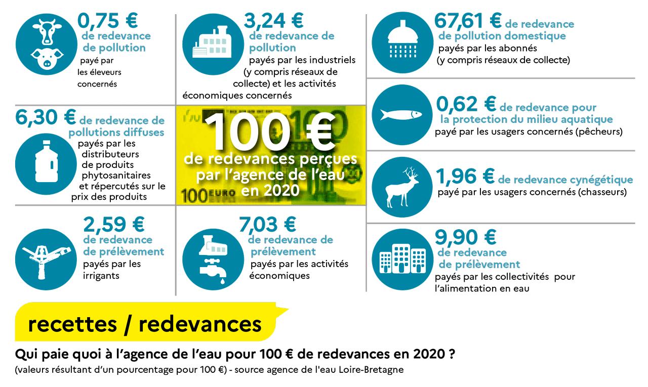 Schéma de répartition des redevances collectées par l'agence de l'eau Loire-Bretagne pour un montant de 100 € en 2020.