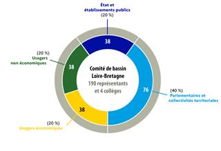 Le comité de bassin Loire-Bretagne: 190 membres et 4 collèges : 76 parlementaires et collectivités territoriales (40 %) - 38 usagers éconimiques (20 %) -38 usagers non économiques (20 %) - 38 État et établissemens publics (20 %)