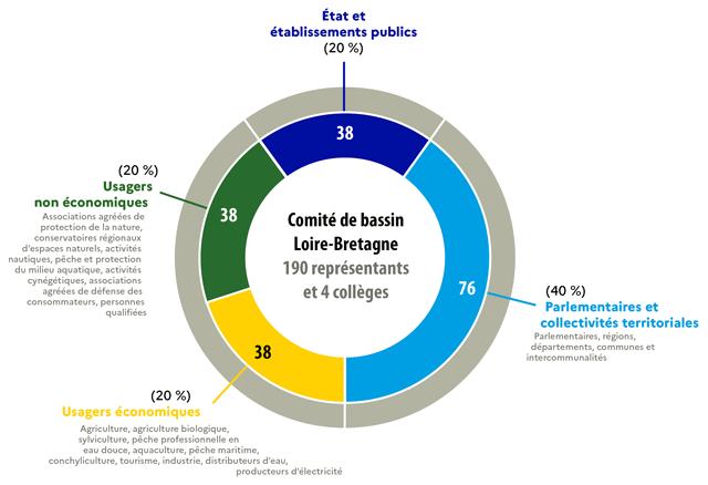 Graphe présentant la composition du comité de bassin Loire-Bretagne à compter du 1 janvier 2021