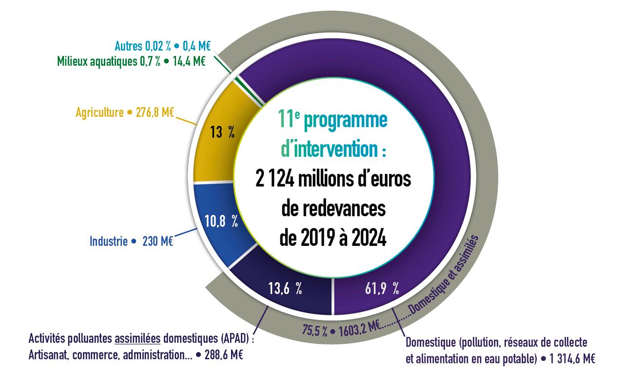 2,124 milliards d'euros en 6 ans : la contribution des usagers de l'eau par famille de redevance en pourcentage (11e programme)