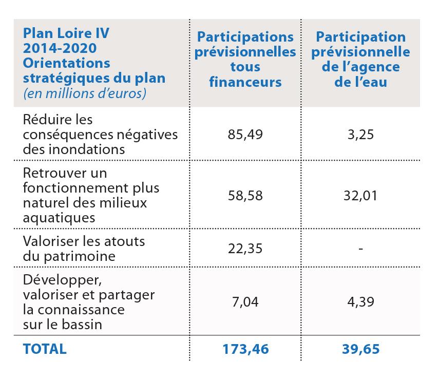 Tableau de financement du plan Loire IV.