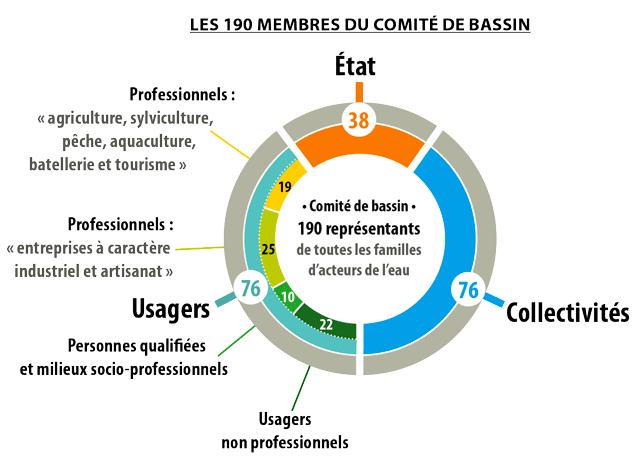 Graphique présentant la composition du comité de bassin Loire-Bretagne