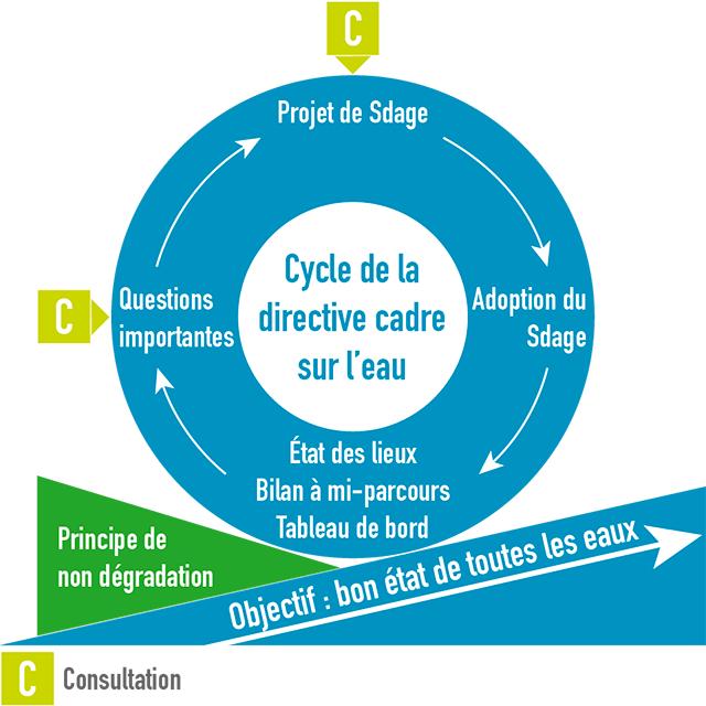Schéma de présentation du cycle de la gestion de l'eau en 6 ans (directive cadre sur l'eau)