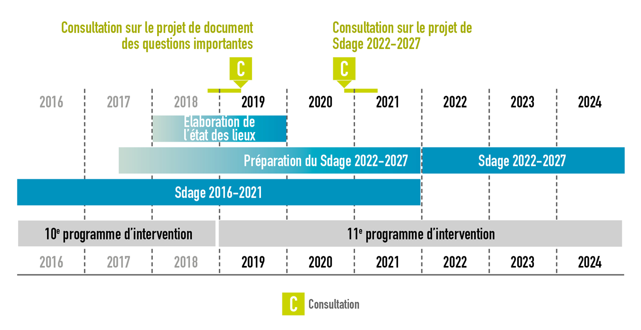 Infographie statique présentant le planning de mise à jour du Sdage Loire-Bretagne